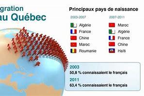 Québec : Les immigrants, leur employabilité et leur délocalisation !